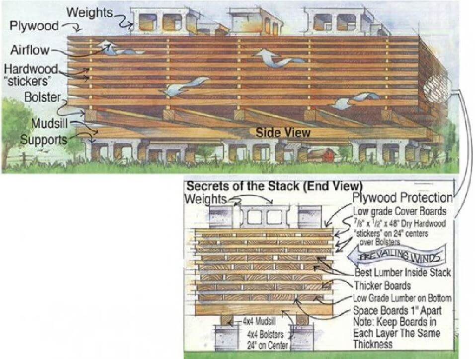 Building With Wet Pressure Treated Wood