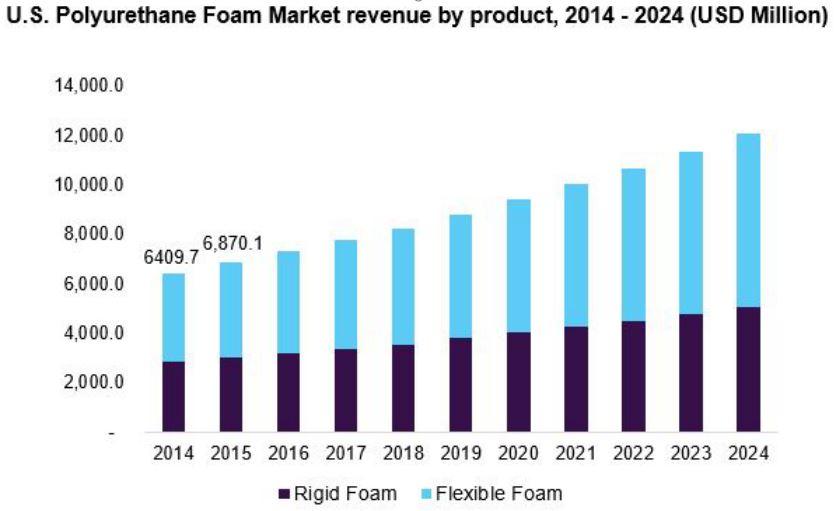 global polyurethane foam market