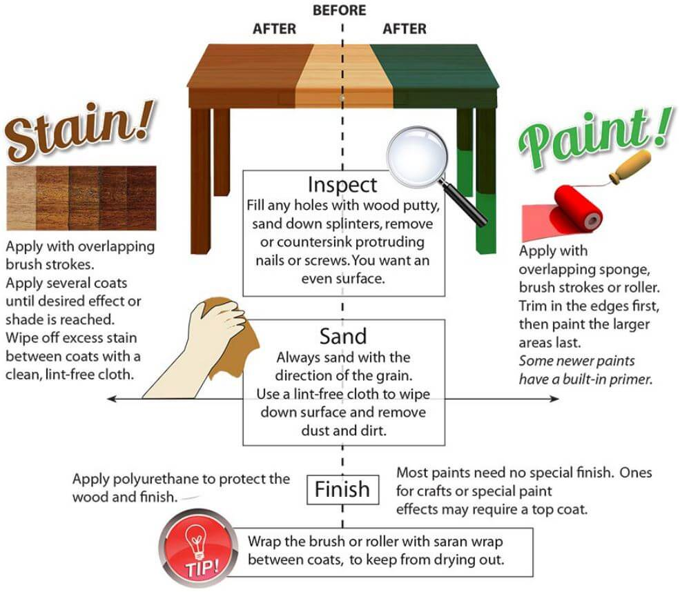 difference between solid stain and paint